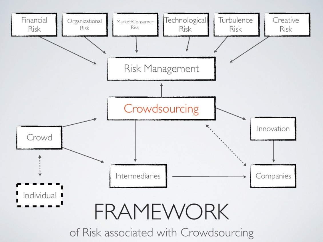 The risks associated with crowdsourcing (click to see Dr. gebert's whole presentation on Slideshare)